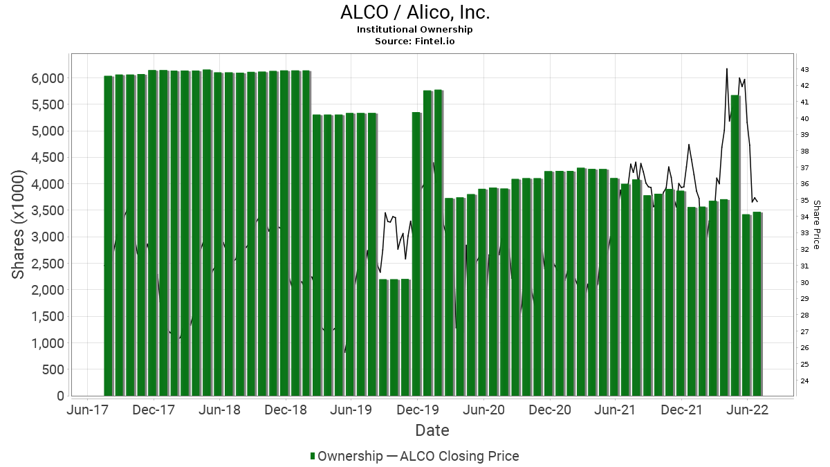 ALCO Institutional Ownership - Alico, Inc  Stock