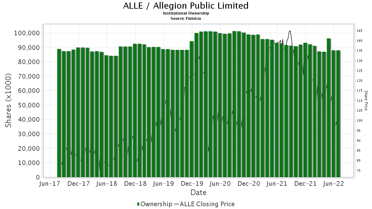 ALLE / Allegion Public Limited Institutional Ownership