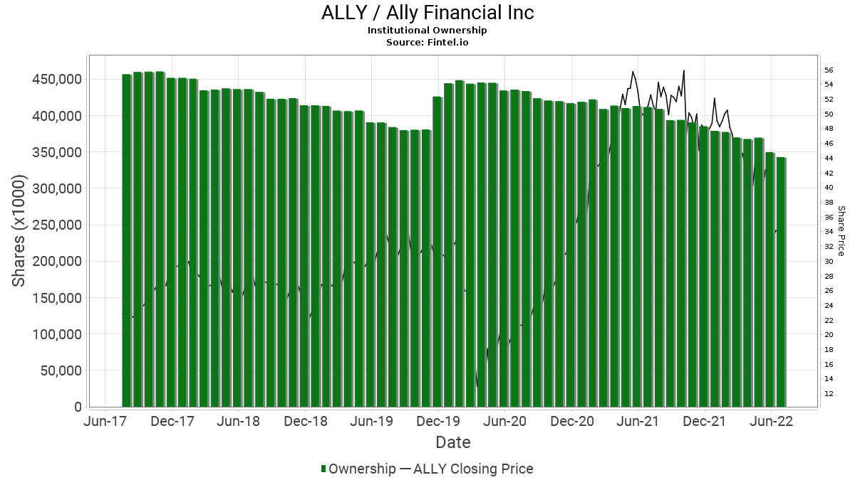 us ally so ally ally financial inc stock institutional ownership and