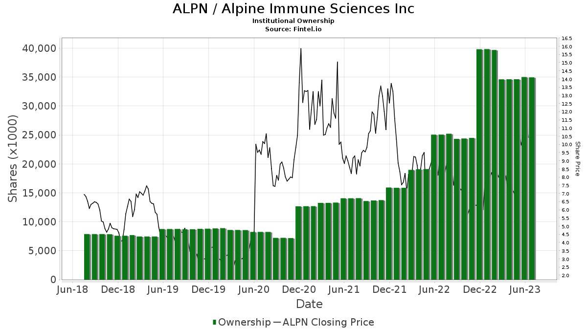 Alpn Institutional Ownership Alpine Immune Sciences Inc Stock