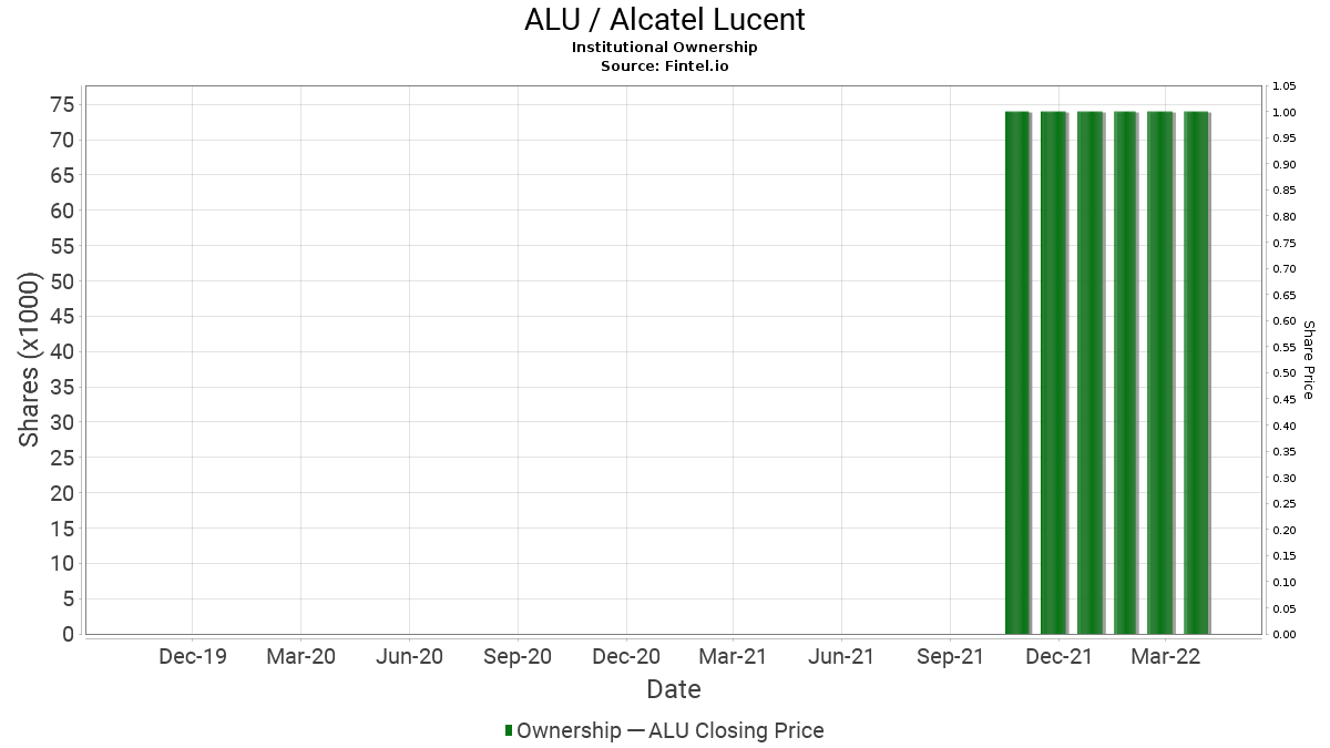 Alu Alcatel Lucent Stock Institutional Ownership And