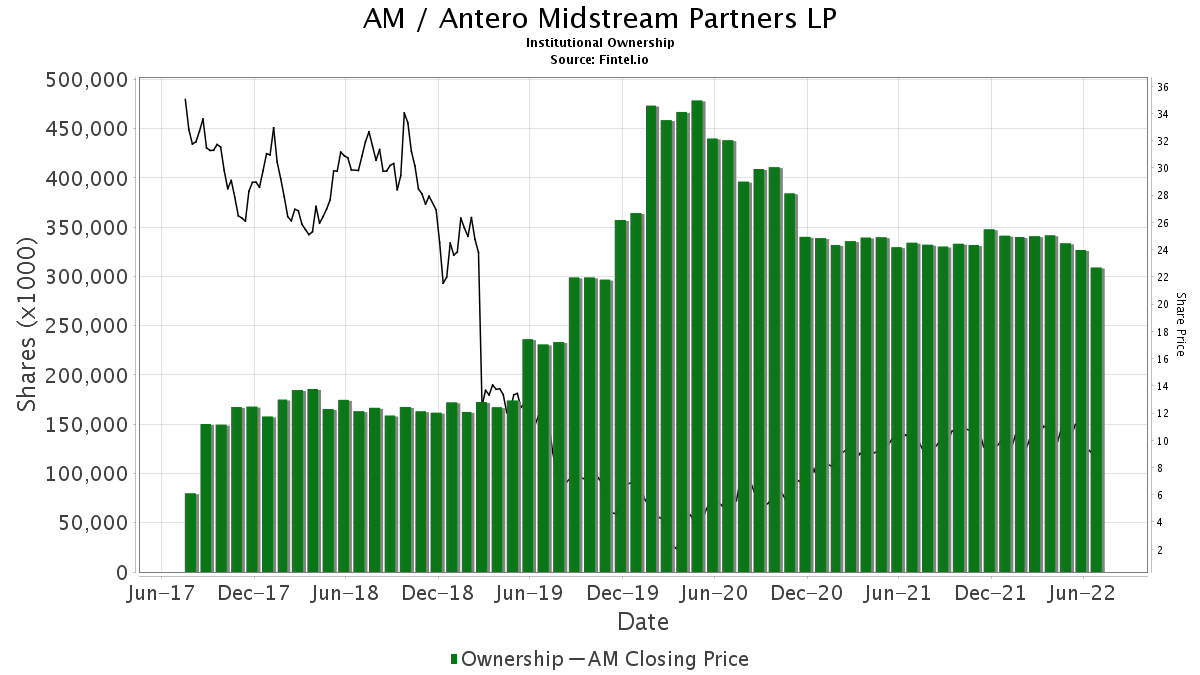 AM / Antero Midstream Partners LP Institutional Ownership