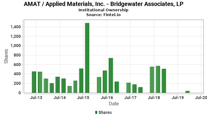 Bridgewater Associates, LP ownership in AMAT / Applied Materials, Inc.