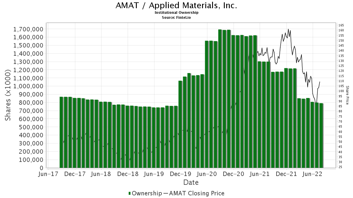 AMAT / Applied Materials, Inc. Institutional Ownership