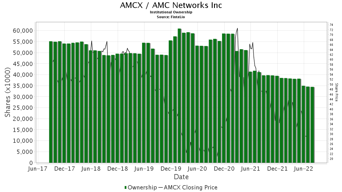 AMCX / AMC Networks Inc. Institutional Ownership
