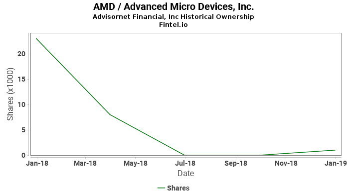 Advisornet Financial, Inc reports 91.35% decrease in  ownership of AMD / Advanced Micro Devices, Inc.