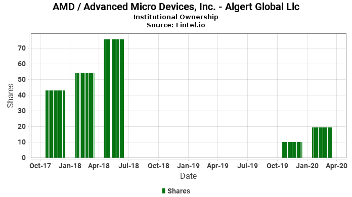 Algert Global Llc reports 39.49% increase in  ownership of AMD / Advanced Micro Devices, Inc.