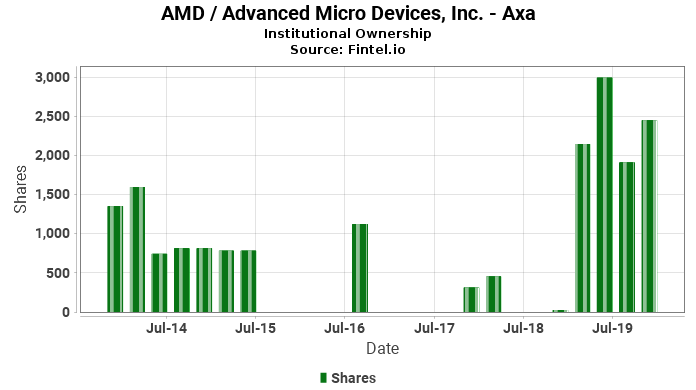 Axa closes  position in AMD / Advanced Micro Devices, Inc.