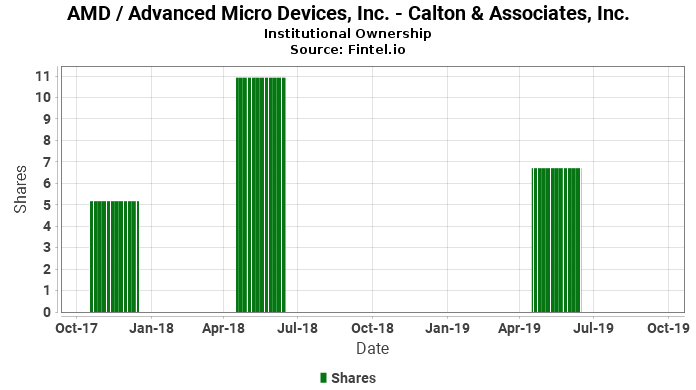 Calton & Associates, Inc. closes passive position in AMD / Advanced Micro Devices, Inc.