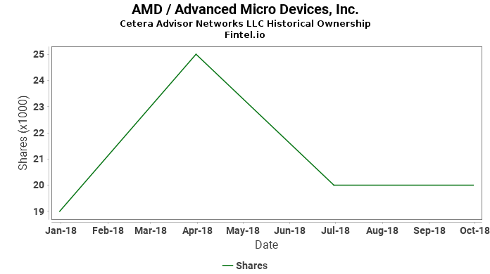 Cetera Advisor Networks LLC reports 32.04% increase in  ownership of AMD / Advanced Micro Devices, Inc.