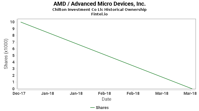 Chilton Investment Co Llc closes  position in AMD / Advanced Micro Devices, Inc.
