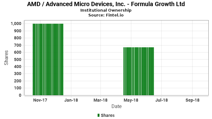 Formula Growth Ltd closes passive position in AMD / Advanced Micro Devices, Inc.