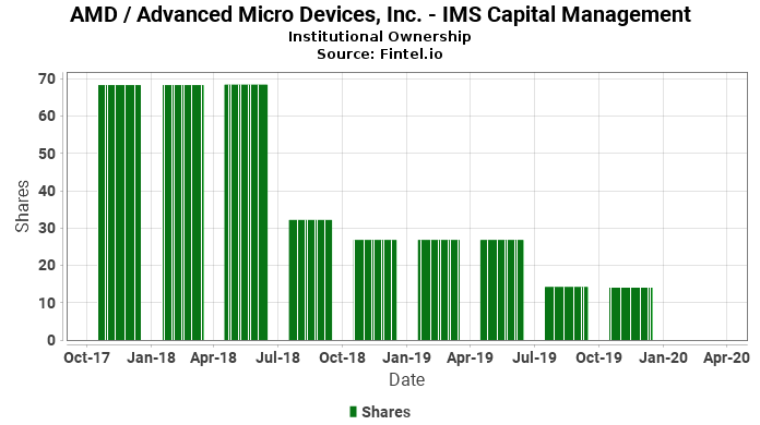 IMS Capital Management reports 0.20% increase in  ownership of AMD / Advanced Micro Devices, Inc.