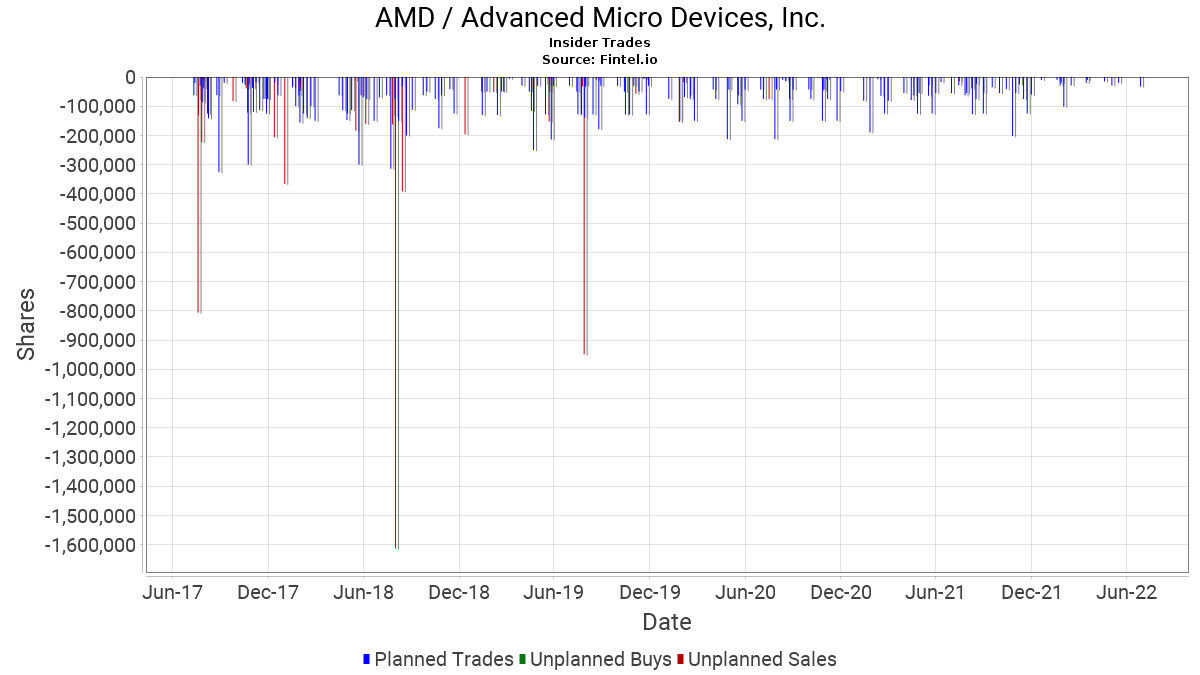 AMD / Advanced Micro Devices, Inc. Insider Trades