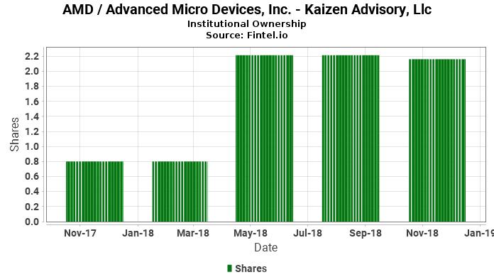 Kaizen Advisory, Llc ownership in AMD / Advanced Micro Devices, Inc.