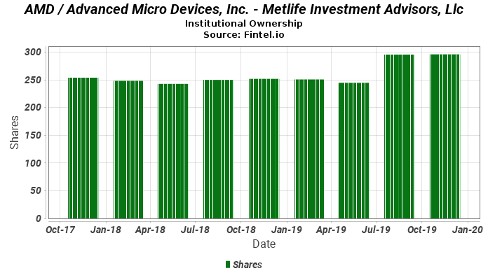 Metlife Investment Advisors, Llc reports 2.30% decrease in  ownership of AMD / Advanced Micro Devices, Inc.