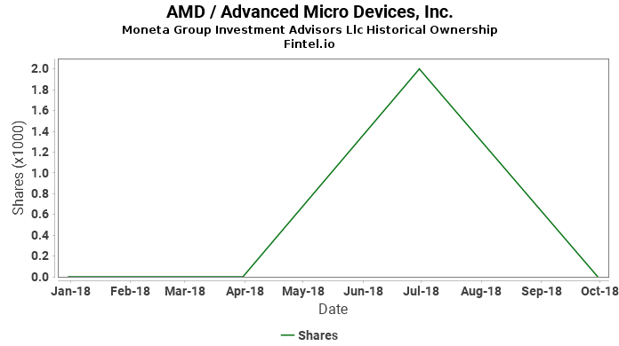 Moneta Group Investment Advisors Llc ownership in AMD / Advanced Micro Devices, Inc.