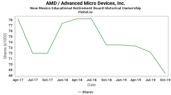 New Mexico Educational Retirement Board ownership in AMD / Advanced Micro Devices, Inc.