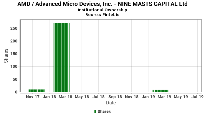 NINE MASTS CAPITAL Ltd closes  position in AMD / Advanced Micro Devices, Inc.