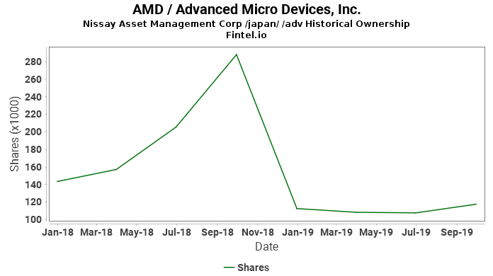 Nissay Asset Management Corp /japan/ /adv reports 30.74% increase in  ownership of AMD / Advanced Micro Devices, Inc.