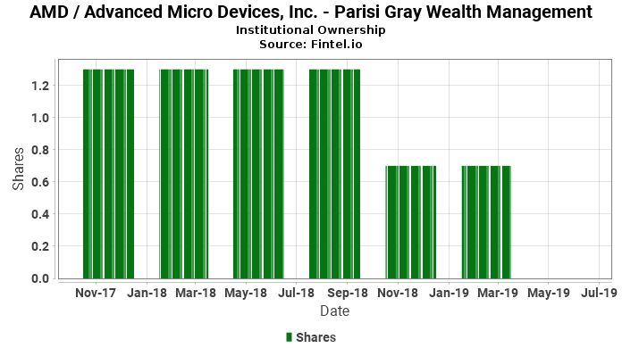 Parisi Gray Wealth Management ownership in AMD / Advanced Micro Devices, Inc.