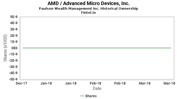 Paulson Wealth Management Inc. closes  position in AMD / Advanced Micro Devices, Inc.