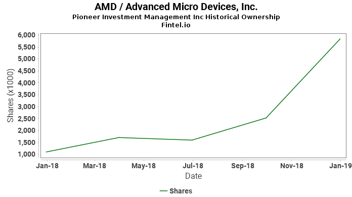 Pioneer Investment Management Inc reports 6.34% decrease in  ownership of AMD / Advanced Micro Devices, Inc.