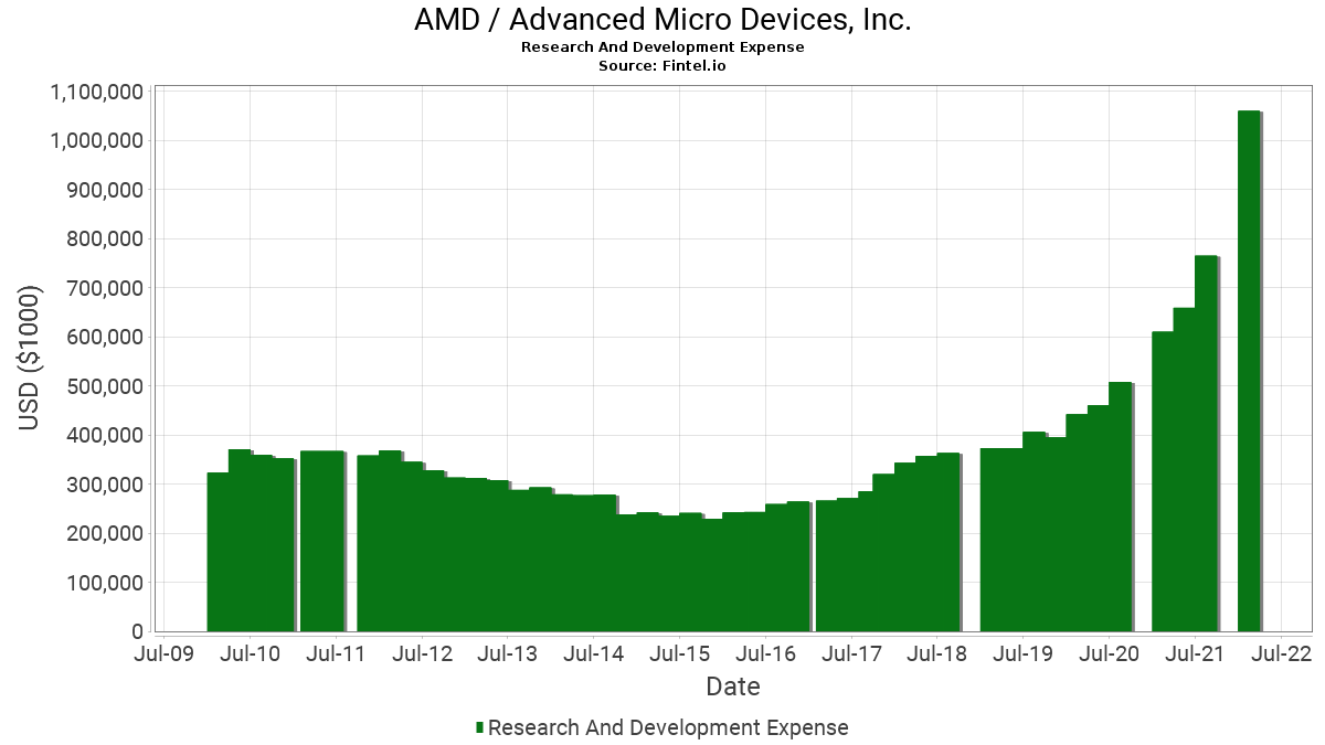 AMD / Advanced Micro Devices, Inc. Research And Development Expense