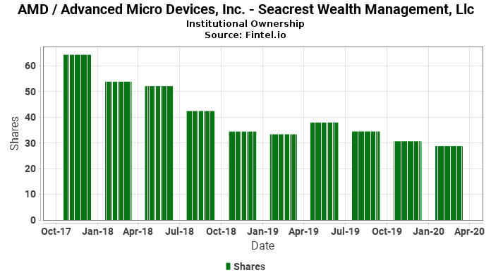 Seacrest Wealth Management, Llc reports 3.25% decrease in  ownership of AMD / Advanced Micro Devices, Inc.