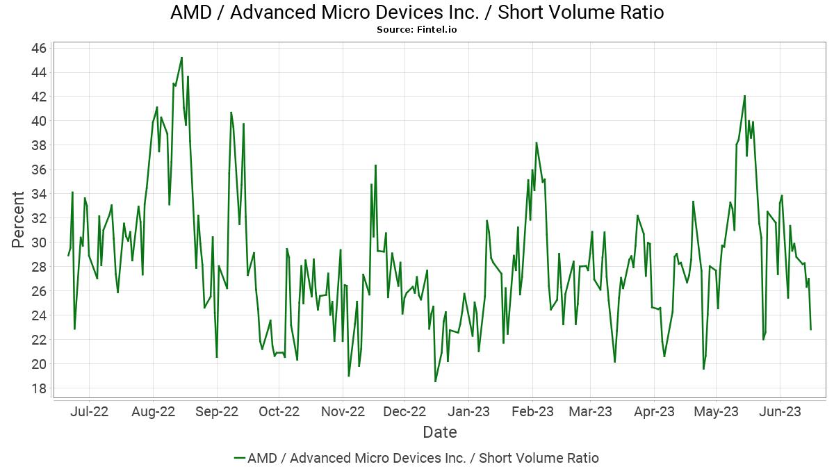 AMD / Advanced Micro Devices, Inc. Short Interest