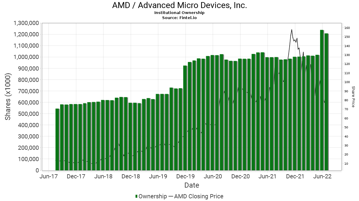 AMD / Advanced Micro Devices, Inc. Institutional Ownership