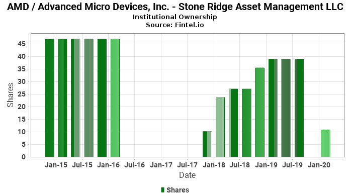 Stone Ridge Asset Management LLC reports 14.35% increase in  ownership of AMD / Advanced Micro Devices, Inc.