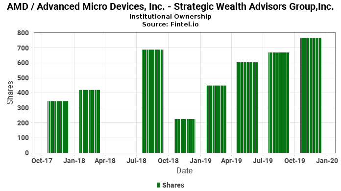 Strategic Wealth Advisors Group,Inc. closes  position in AMD / Advanced Micro Devices, Inc.