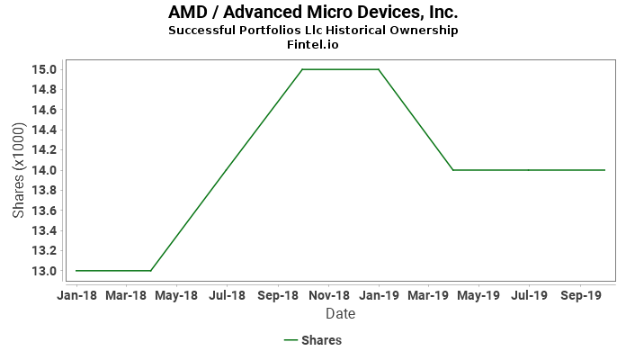 Successful Portfolios Llc reports 2.36% increase in  ownership of AMD / Advanced Micro Devices, Inc.