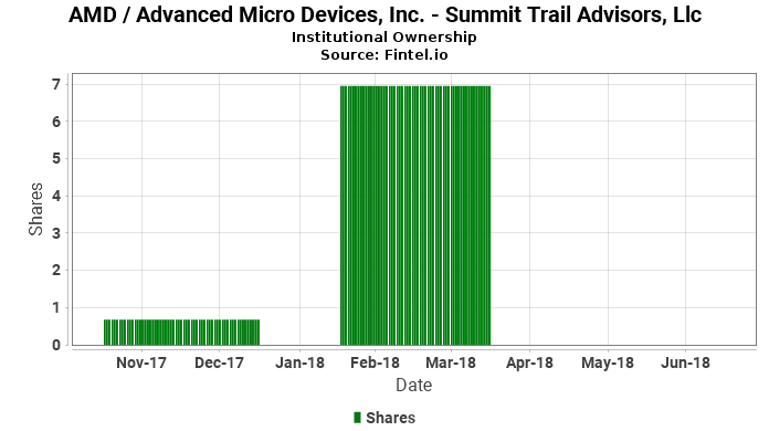Summit Trail Advisors, Llc closes  position in AMD / Advanced Micro Devices, Inc.