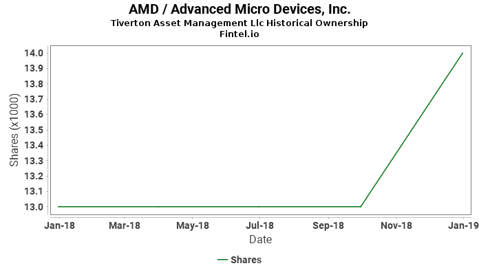 Tiverton Asset Management Llc reports 1.05% decrease in  ownership of AMD / Advanced Micro Devices, Inc.
