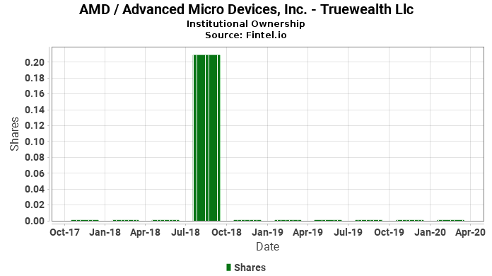 Truewealth Llc reports 20,800.00% increase in  ownership of AMD / Advanced Micro Devices, Inc.