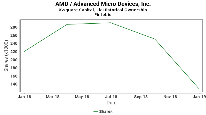 X-square Capital, Llc reports 1.37% increase in  ownership of AMD / Advanced Micro Devices, Inc.