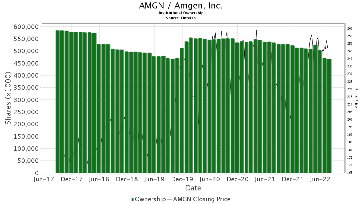 AMGN / Amgen Inc. Institutional Ownership