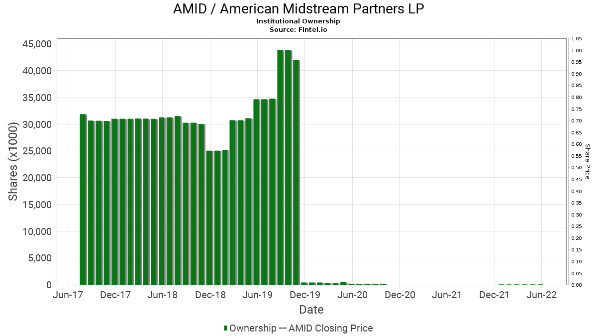 AMID / American Midstream Partners LP Institutional Ownership