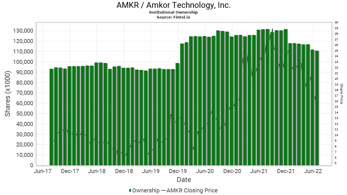 AMKR / Amkor Technology, Inc. Institutional Ownership