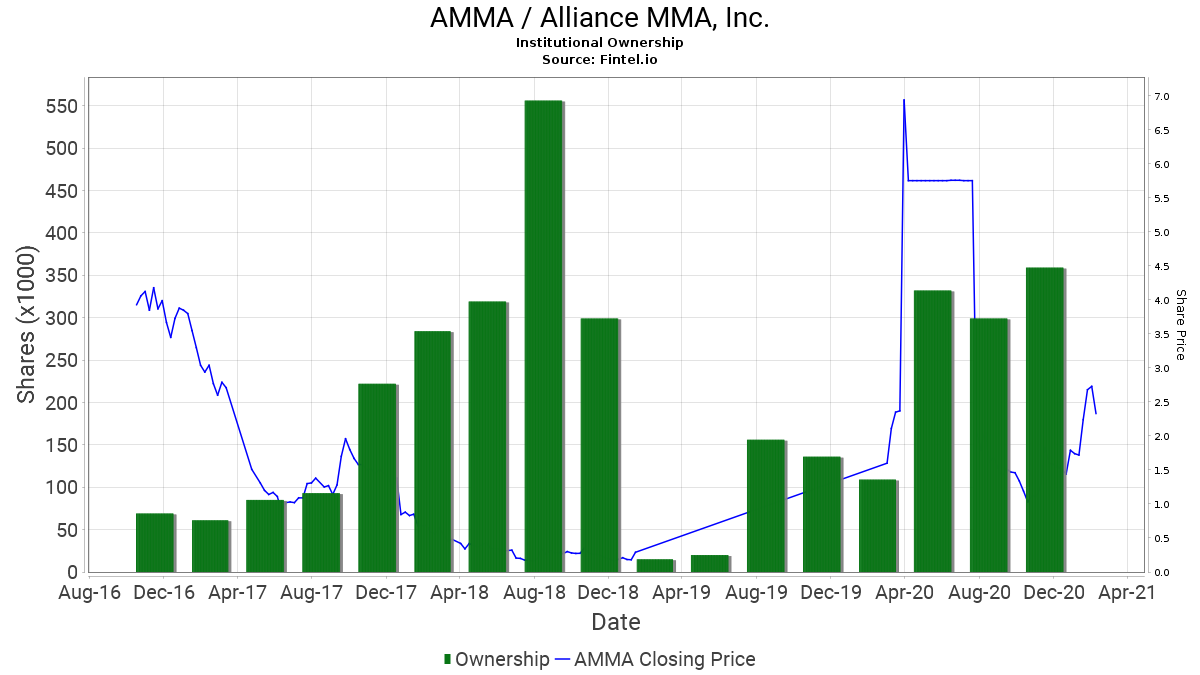 amma alliance mma inc stock institutional ownership and