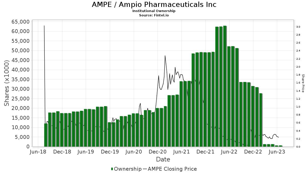 AMPE / Ampio Pharmaceuticals, Inc. Institutional Ownership