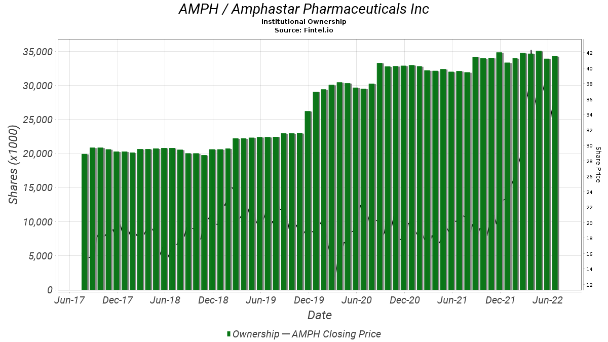 AMPH / Amphastar Pharmaceuticals, Inc. Institutional Ownership