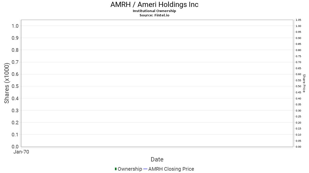 AMRH / Ameri Holdings, Inc. Institutional Ownership