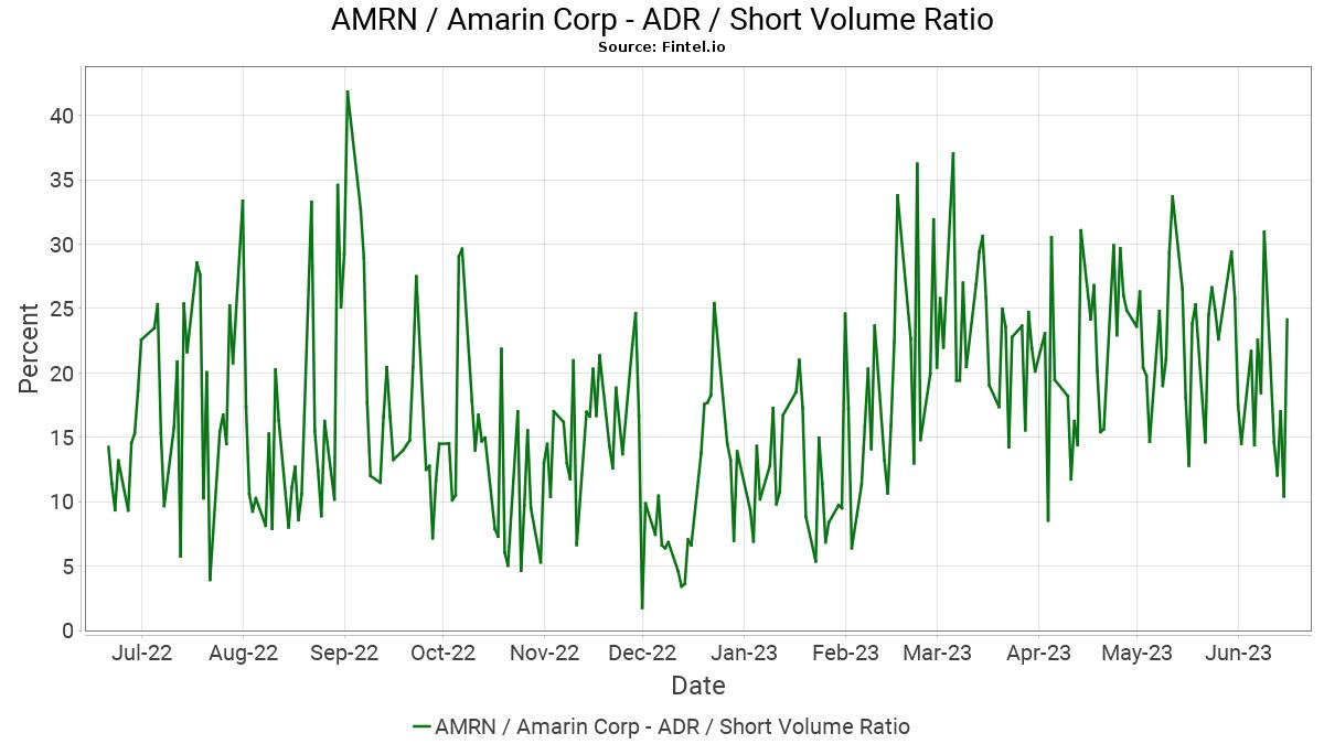 https://images.fintel.io/us-amrn-short-volume-ratio.png