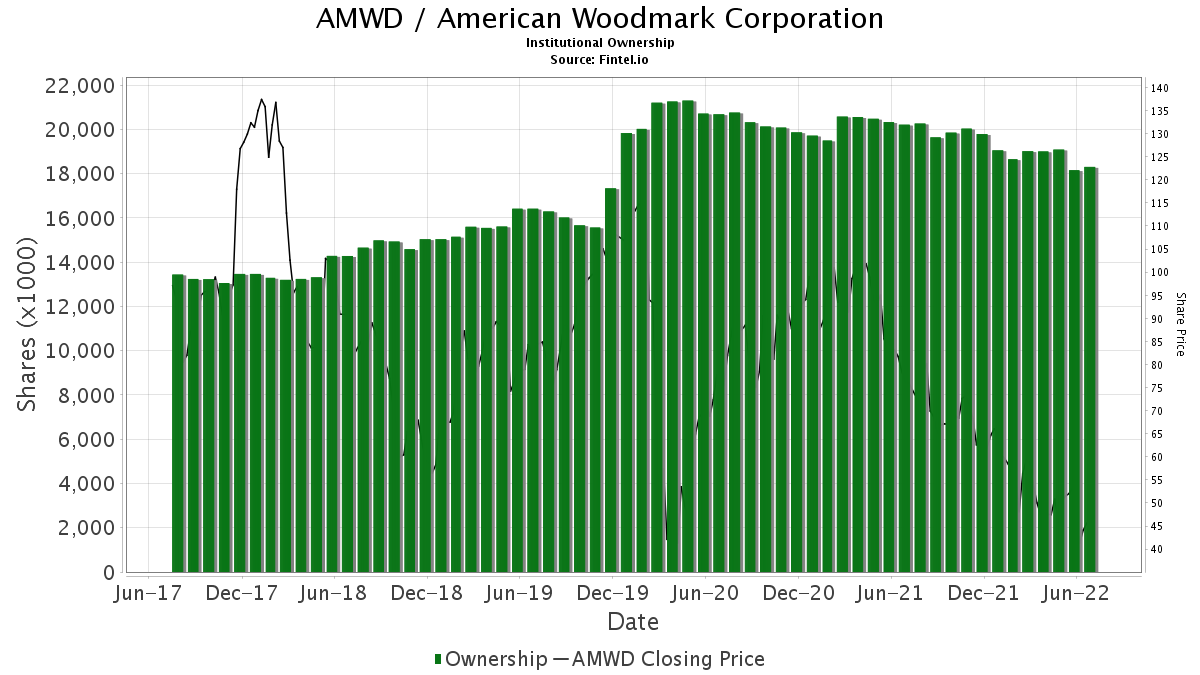 AMWD / American Woodmark Corp. Institutional Ownership