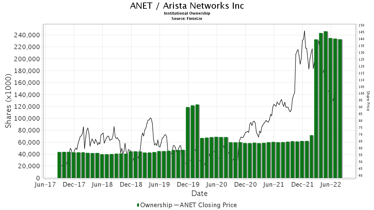 ANET / Arista Networks, Inc. Institutional Ownership