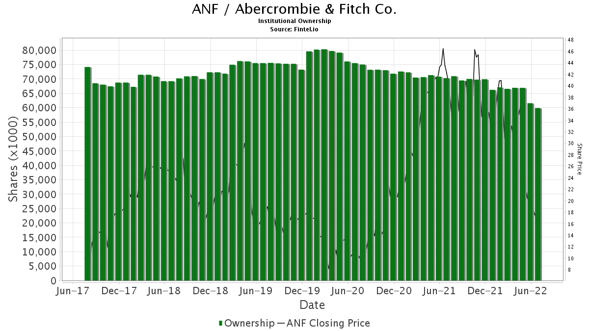 ANF Institutional Ownership - Abercrombie & Fitch Co  Stock