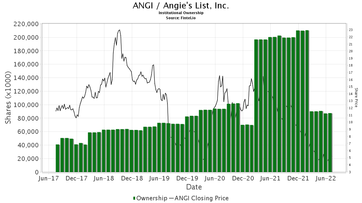 ANGI / Angie's List, Inc. Institutional Ownership